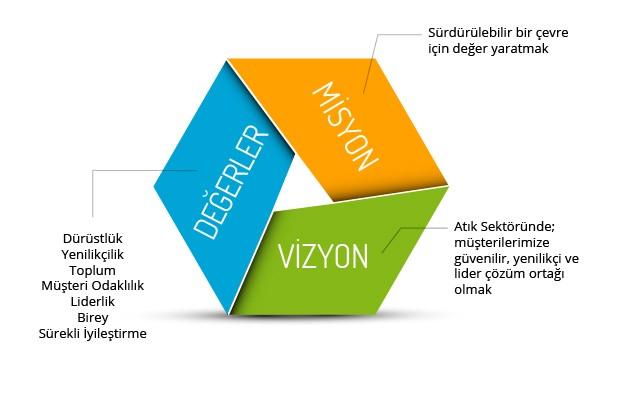 misyon vizyon değerlerimiz ile ilgili görsel sonucu